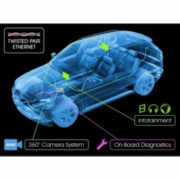Rolls Out Second-Gen Automotive Switch with BroadR-Reach